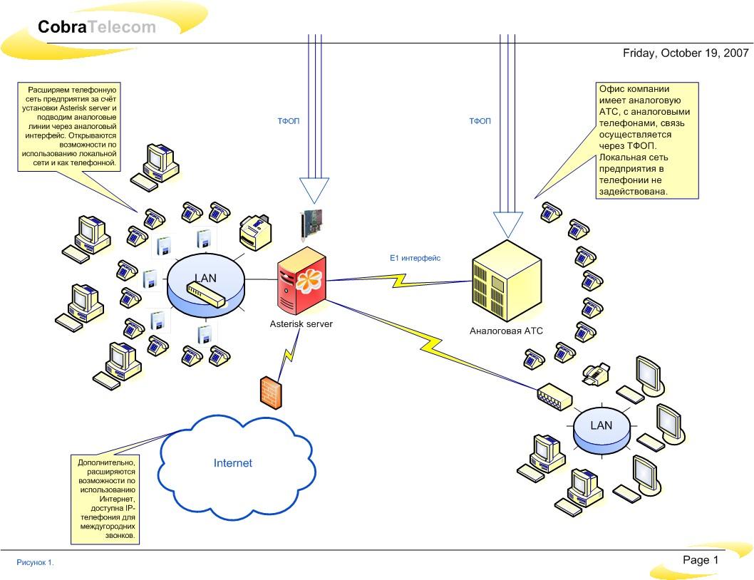 Расширение телефонной сети предприятия - решение на базе ПО Asterisk
