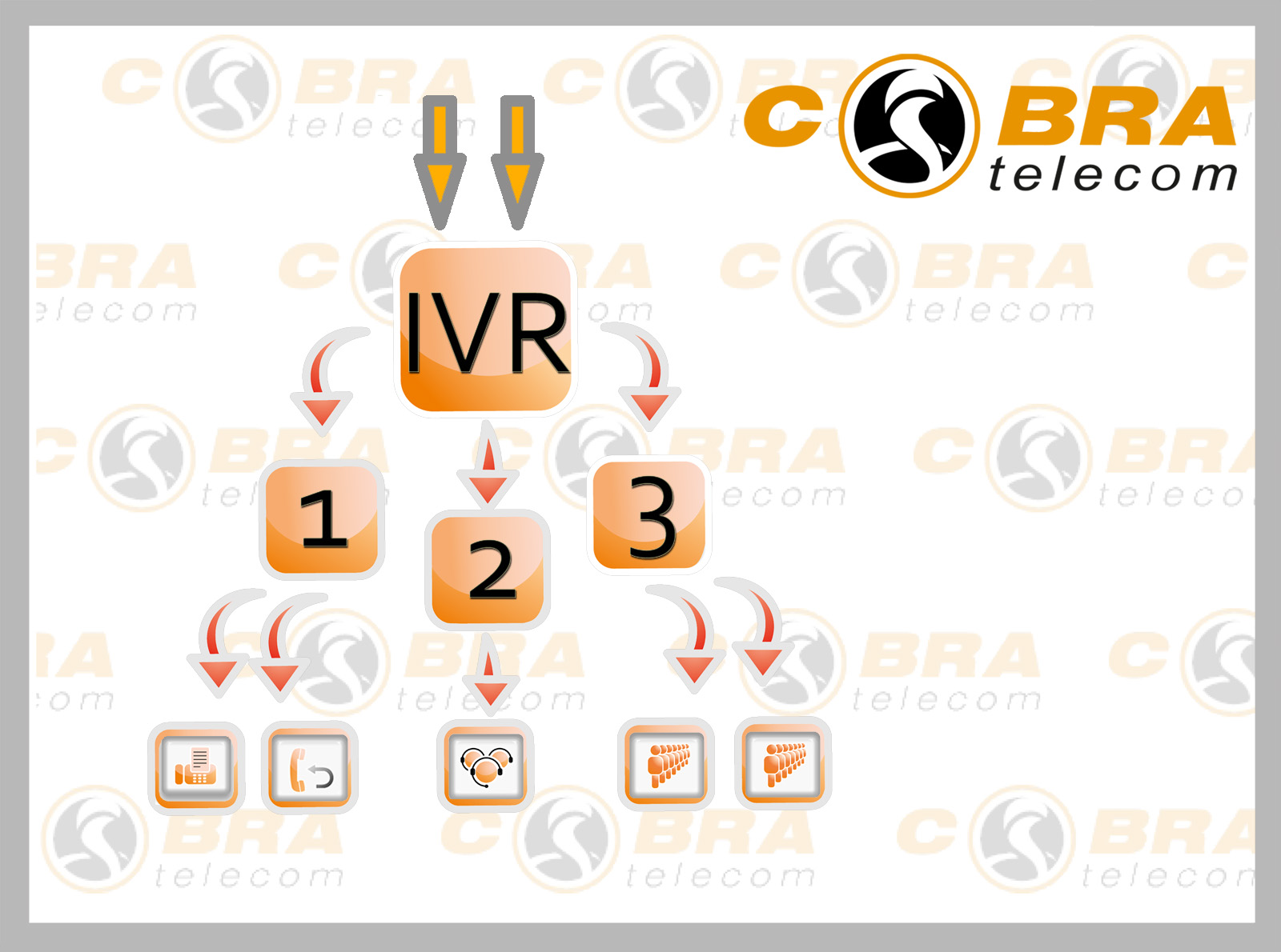 Asterisk IVR, ситсемы голосовых меню